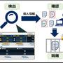 ファイルサーバ統合管理ソフトの新版、ハイブリッド運用や個人情報対応(NEC)