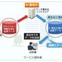 パーソナルデータの「匿名加工情報」化で企業活用を支援するサービス(日立ソリューションズ)