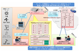 M2M遠隔施設管理システム「M2M Remote Factory Manager」と「M2M Data Collection Agent」の連携