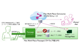 Flex Work Place Passage Cloud とConcourse の概念図
