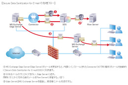 Secure Data Sanitization for E-mail の処理フロー
