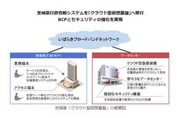 茨城県の行政情報システムにクラウド型仮想基盤を導入、BCPとセキュリティの強化を実現(日立公共システム) 画像