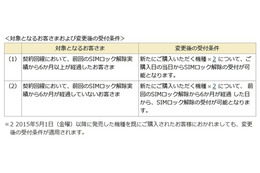 SIMロック解除の受付条件を変更(NTTドコモ) 画像