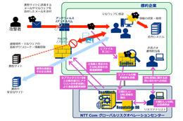 日米のセキュリティ企業との連携で、標的型攻撃などを素早く検知し遮断(NTT Comほか) 画像