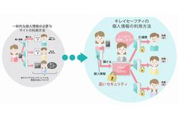 ユーザー自身が個人情報の提供先を管理できるサービスを発表(DNP) 画像