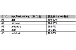 「.zip」「.review」が要注意サイトにつながる割合は100%(ブルーコート) 画像