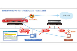 未承認端末の検出・即時遮断製品と「Firebox」を連携(ウォッチガード、SecuLynx) 画像