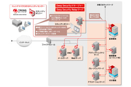 「Trend Micro Deep Security」の概要