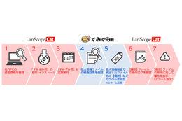 「LanScope Cat」と「すみずみ君」を連携、情報漏えい対策を強化(MOTEX、MSS) 画像