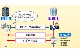 検知されたマルウェアの初動判定を短時間で実施できる独自サービス(マクニカネットワークス) 画像