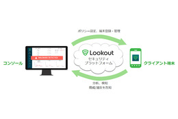 Lookout Mobile Threat Protectionのサービスフロー図