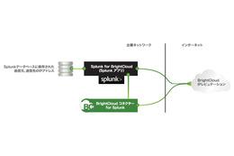 Webrootの脅威インテリジェンスをSplunkから利用可能に(マクニカネットワークス、Webroot) 画像