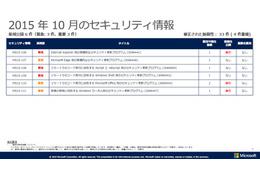 月例セキュリティ情報6件を公開、最大深刻度「緊急」は3件(日本マイクロソフト) 画像