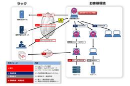 無害なマルウェアにより疑似攻撃を実施する標的型攻撃耐性診断サービス(ラック) 画像
