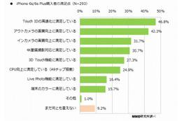 「iPhone 6s/iPhone 6s Plus」の購入者、46.8%が指紋認証の高速化に満足(MMD研究所) 画像