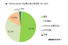iPhone 6s/6s Plusの購入者の満足度(n=293)
