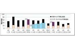 重要インシデントの発生件数推移(2015 年4 月~6 月)