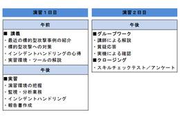 2015年の「CYDER」を開始、6回以上を実施予定(NTT.Comほか) 画像