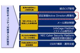 高度セキュリティ対策導入方針策定コンサルティングサービス