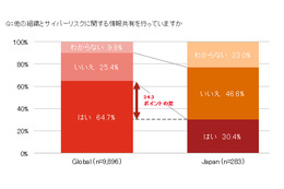 サイバーリスク情報を外部共有している日本企業は約3割、世界の半分以下(PwC) 画像