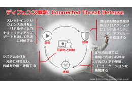 Connected Threat Defense コンセプト概要