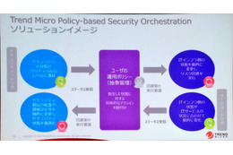 「Trend Micro Policy-based Security Orchestration」 の概念図