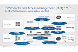 F5のIdentity and Access Management (IAM) ソリューション