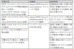 Slow HTTP DoS Attack への対策例