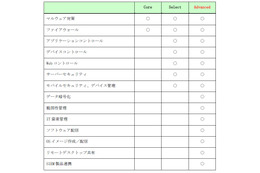 「Kaspersky Endpoint Security for Business」の機能一覧