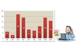 ランサムウェア感染被害に備えて定期的なバックアップを呼びかけ(IPA) 画像