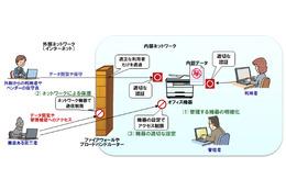 複合機などネット接続オフィス機器から漏れる情報、再度の注意喚起(IPA) 画像