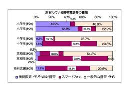 「無料通信アプリ」で知らない人からメッセージが届いた経験は高校生では41.0%に(神奈川県) 画像