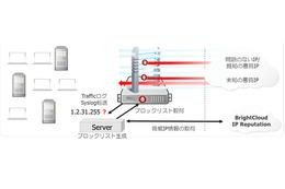 ウェブルートの脅威分析エンジンを次世代ファイアウォール向けに提供(CTC、ウェブルート) 画像