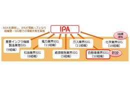 J-CSIPの運用体制図