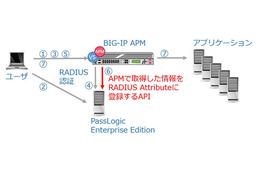 SSL-VPN業界初となる端末登録の完全自動化機能を共同開発(F5、パスロジ) 画像