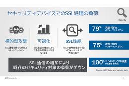 セキュリティデバイスでのSSL処理の負荷