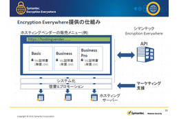 Encryption Everywhere提供の仕組み
