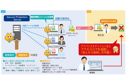Secure Protection の利用イメージ
