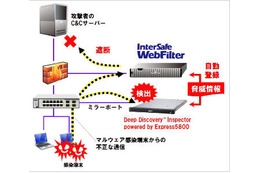 「InterSafe WebFilter」と「Deep Discovery Inspector powered by Express5800」の連携イメージ
