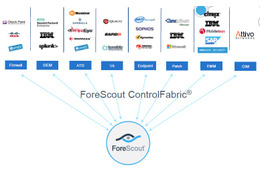 ForeScout CounterACTをプラットフォームとしたセキュリティ機器管理