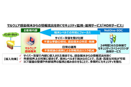 「MDR(Managed Detection and Response)サービス」の概要