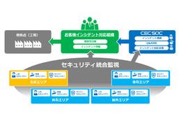 SecureCross Factoryの全体イメージ