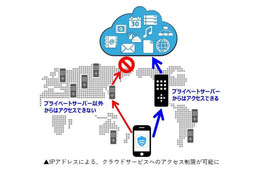 Wi-Fi Security for Business「プライベートサーバー」オプションの特長