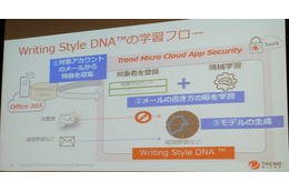 Writing Style DNAの学習フロー