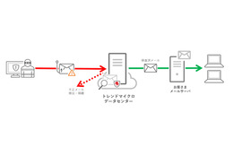 Trend Micro Email Securityの利用イメージ(受信メールの安全性を確認する場合)