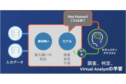 AI2:Artificial Intelligence × Analyst Intuition(人工知能 x アナリストの直感)