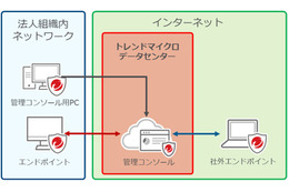 「Trend Micro Apex One SaaS」の利用イメージ