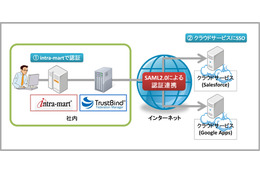 「intra-mart Accel Platform」と「TrustBind/Federation Manager」の連携イメージ