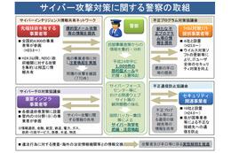 標的型メール攻撃、警察では1,009件を把握--2012年サイバー攻撃情勢(警察庁) 画像