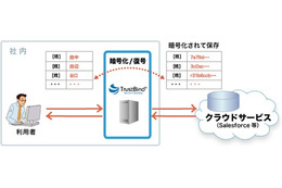 TrustBind/Secure Gatewayの利用イメージ